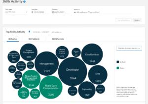 Investors Should Get Smart with Skillsoft's Peerless Digital Learning Platform