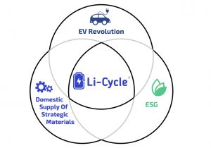 Monday at 4PM ET: Join Li-Cycle Chairman and CEO in Fireside Chat